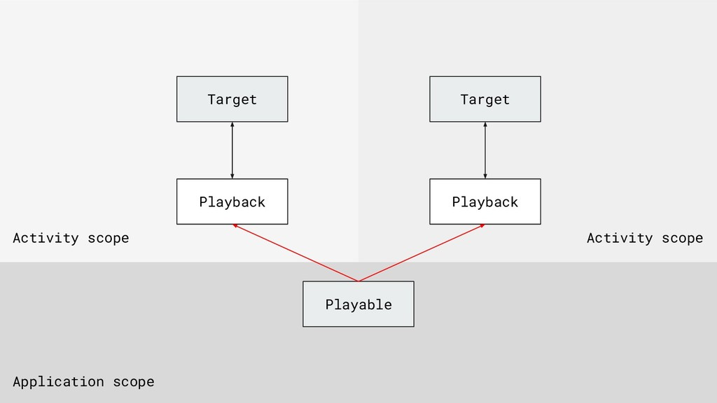 Target Playable Playback Application scope Acti...