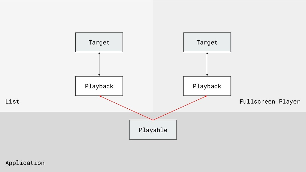 Target Playable Playback Application List Fulls...