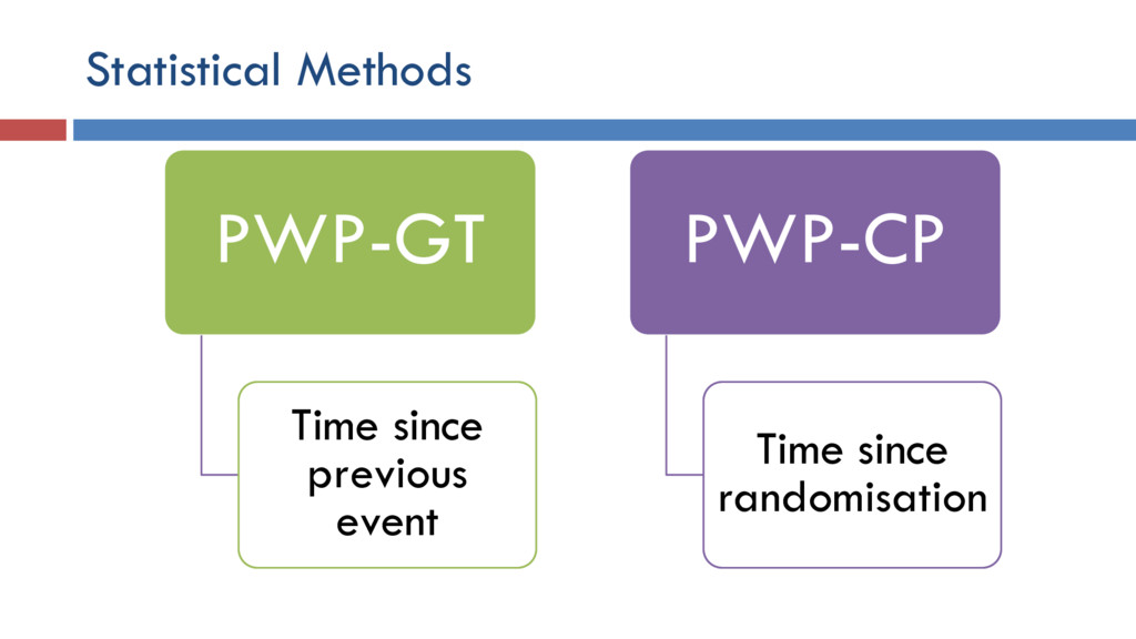 Statistical Methods PWP-GT Time since previous ...