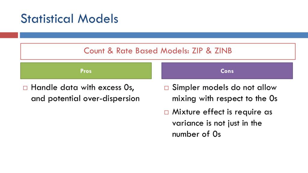 Count & Rate Based Models: ZIP & ZINB Statistic...
