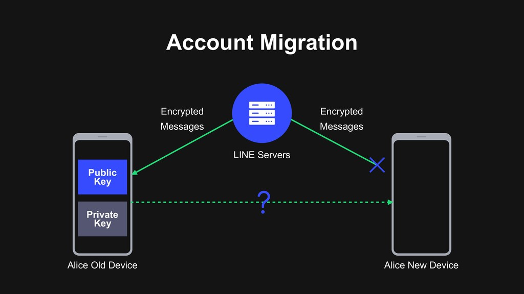 Account Migration LINE Servers Alice Old Device...