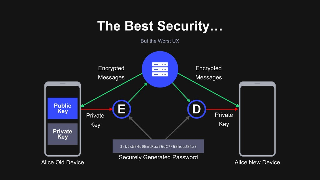 The Best Security… Alice Old Device Alice New D...