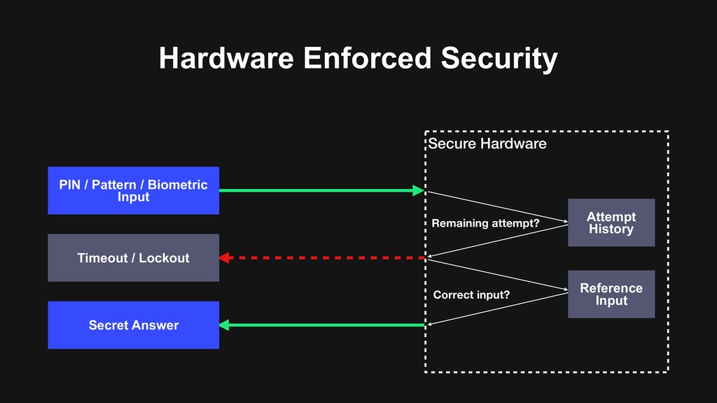 Hardware Enforced Security Secure Hardware Refe...