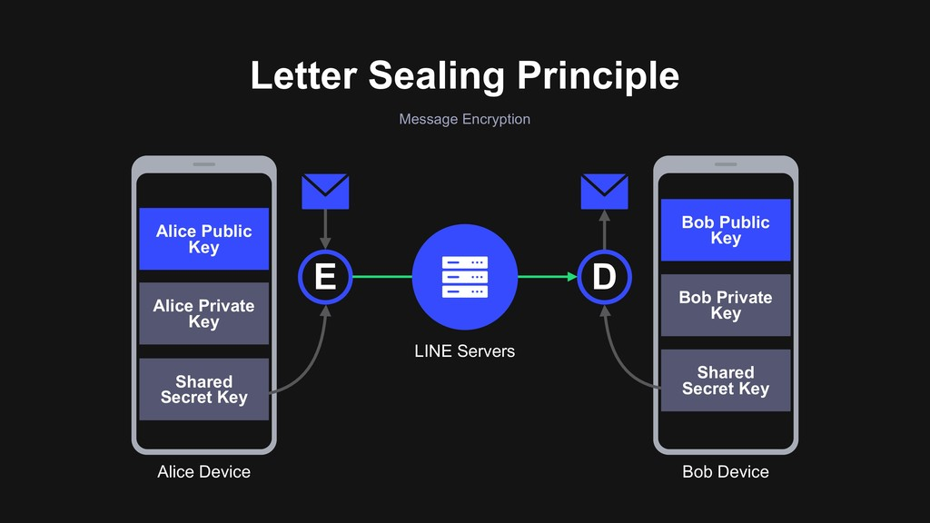Letter Sealing Principle Message Encryption LIN...