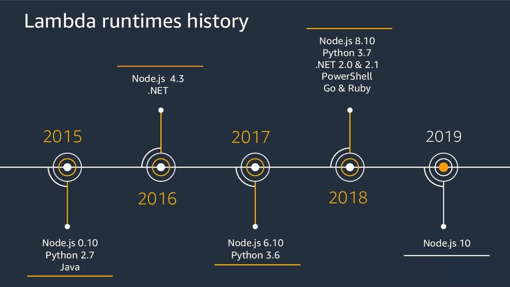 2015 Node.js 0.10 Python 2.7 Java 2016 Node.js ...