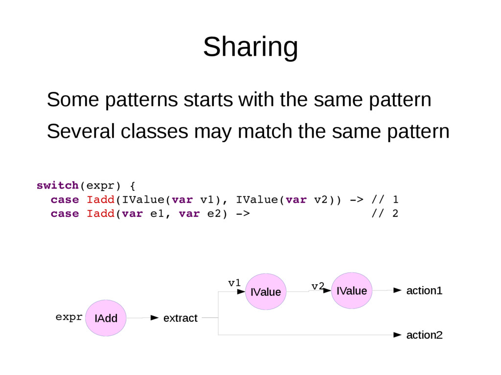 Sharing Some patterns starts with the same patt...