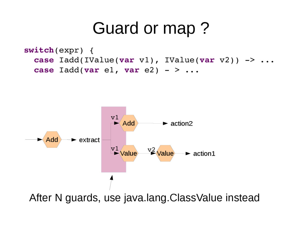 Guard or map ? switch(expr) { case Iadd(IValue(...