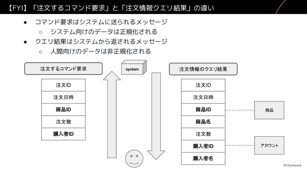 【FYI】「注文するコマンド要求」と「注文情報クエリ結果」の違い ● コマンド要求はシステムに...