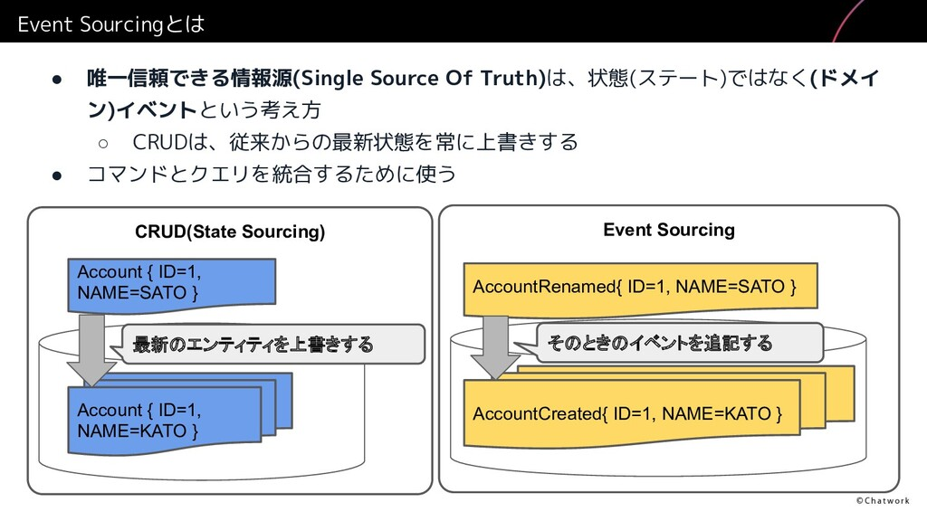 Event Sourcingとは ● 唯一信頼できる情報源(Single Source Of ...