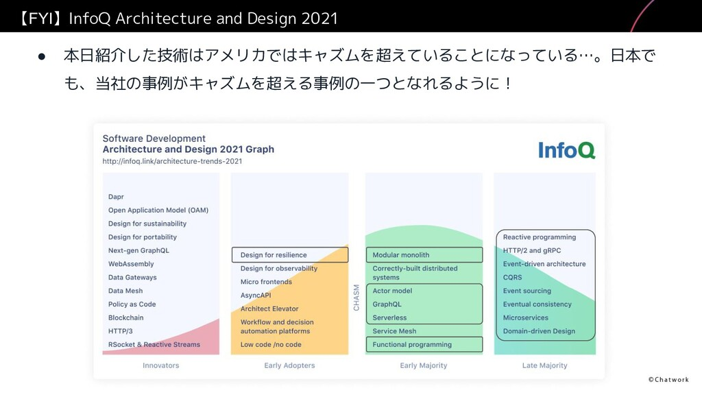 【FYI】InfoQ Architecture and Design 2021 ● 本日紹介し...