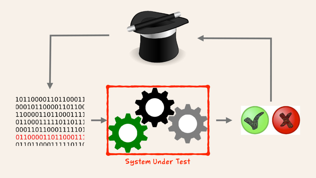 System Under Test