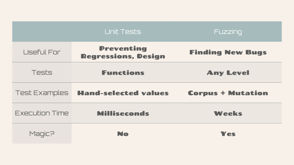 Unit Tests Fuzzing Useful For Preventing Regres...