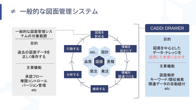 キャディ コロナ時代の調達のBCPとしての役割 1,500社の顧客の案件を製品 カテゴリ毎に「...