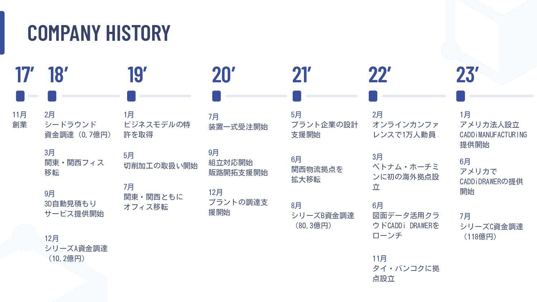 COMPANY HISTORY 2017 2018 2019 2020 2⽉ シードラウンド資...