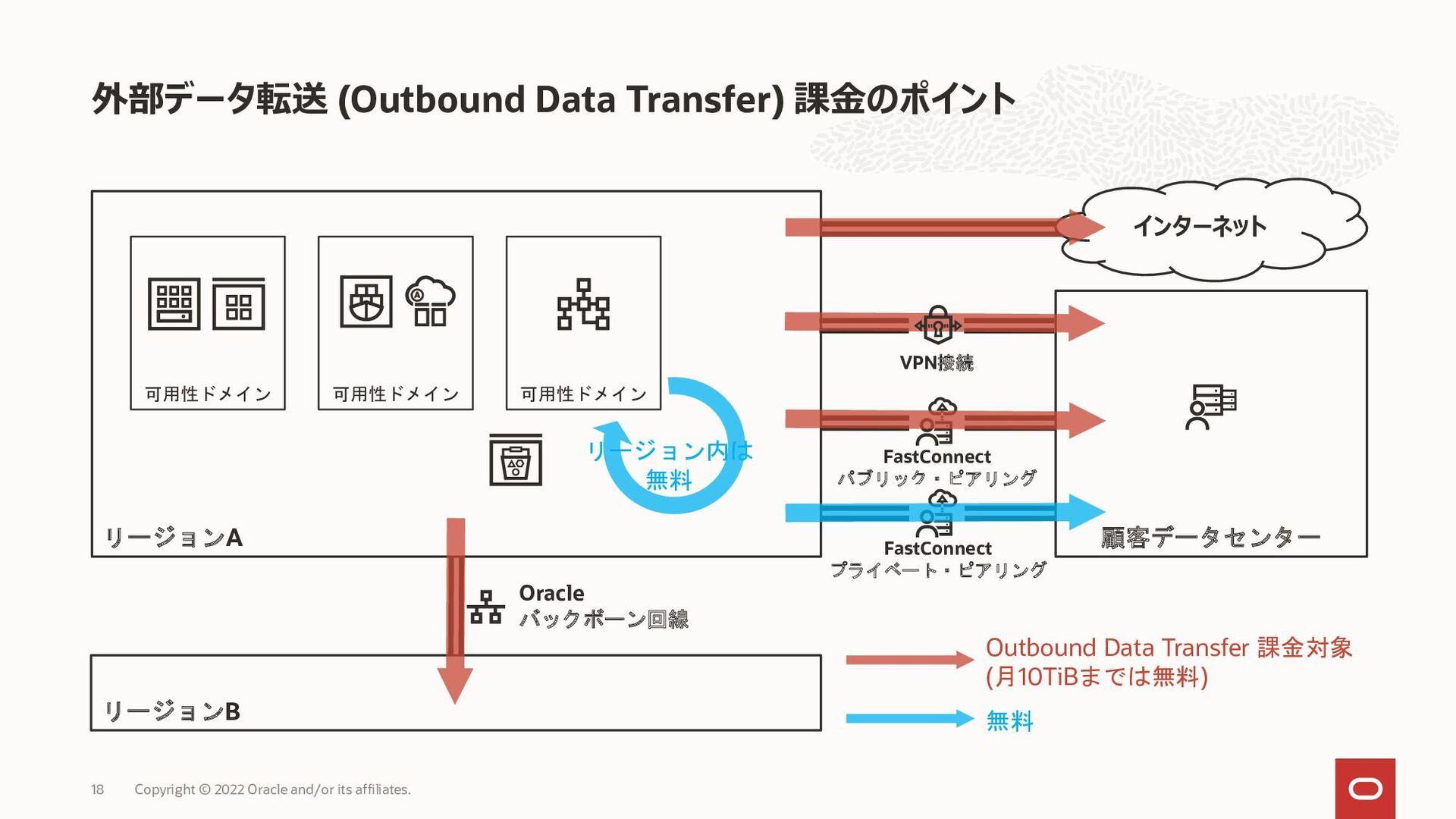 (Outbound Data Transfer) リージョンA リージョンB 可用性ドメイン ...