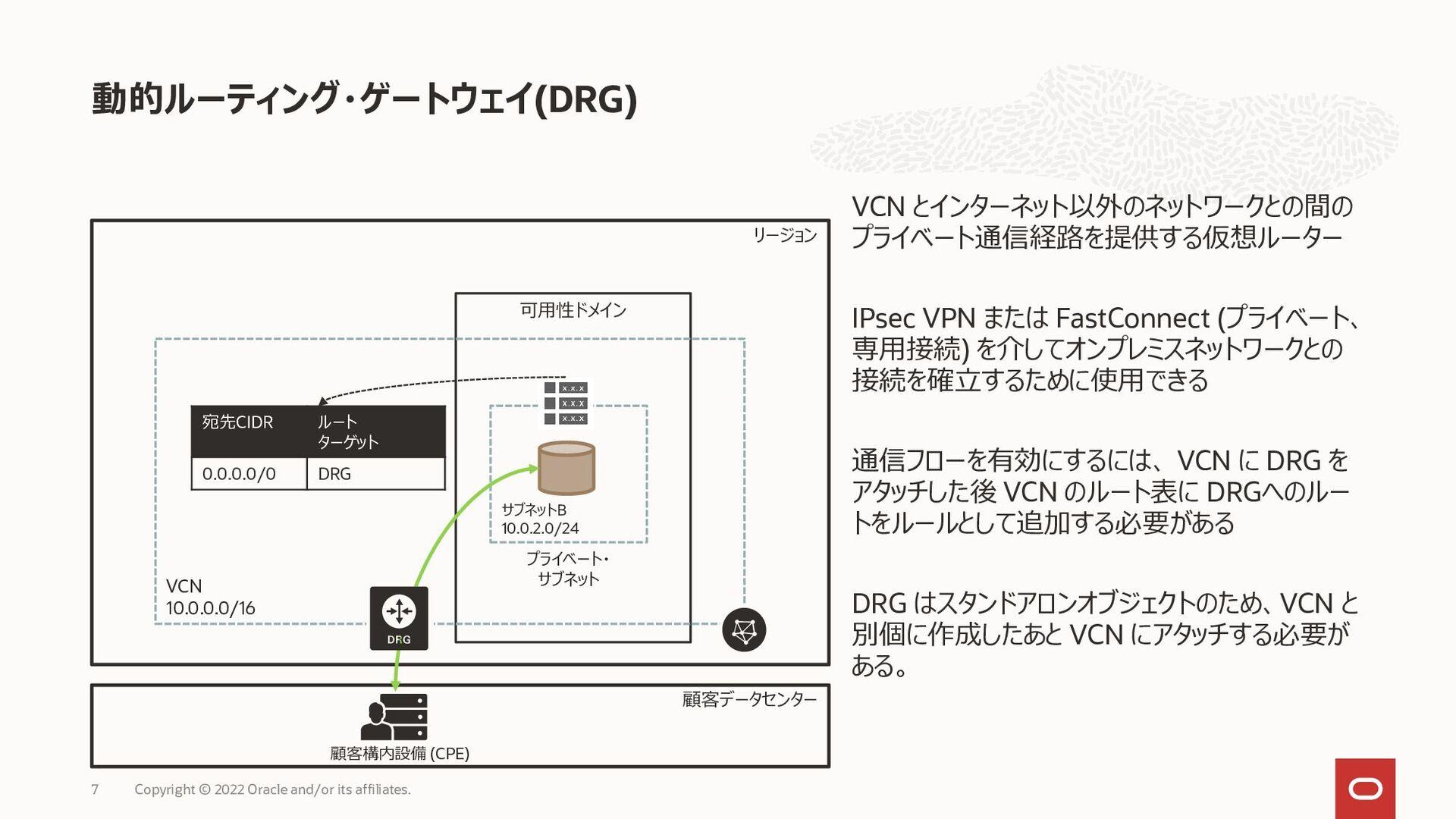 VCN IPsec VPN FastConnect ( ) 翻 VCN DRG VCN DRG...