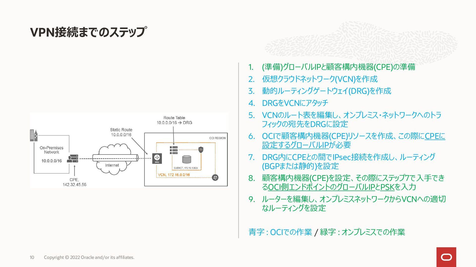 1. ( ) IP (CPE) 2. (VCN) 3. (DRG) 4. DRG VCN 5....