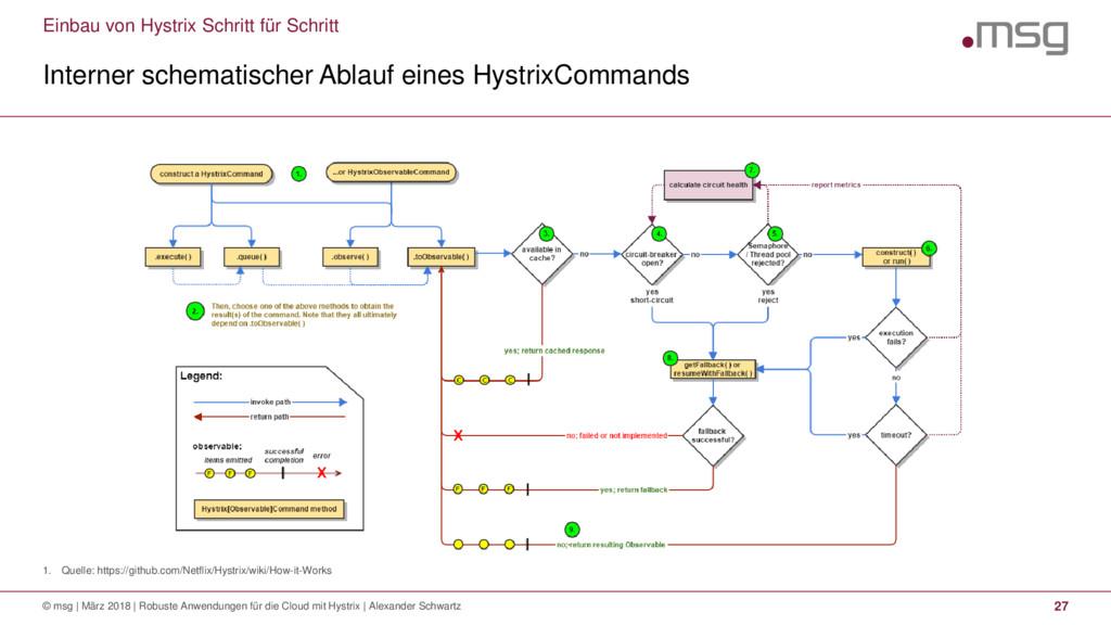 Einbau von Hystrix Schritt für Schritt 1. Quell...