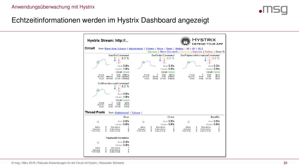 Anwendungsüberwachung mit Hystrix Echtzeitinfor...