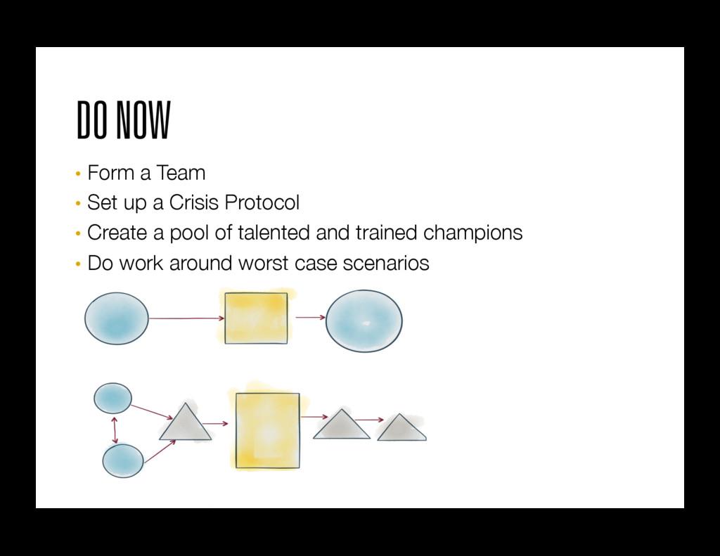 DO NOW • Form a Team • Set up a Crisis Proto...