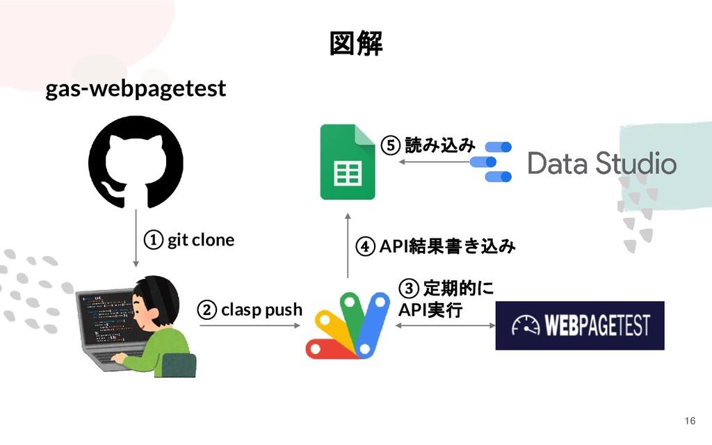 図解 gas-webpagetest ① git clone ② clasp push ③ 定...