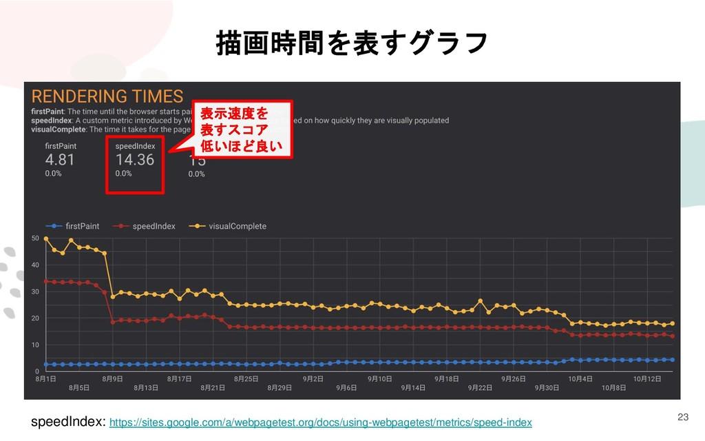 23 描画時間を表すグラフ speedIndex: https://sites.google....