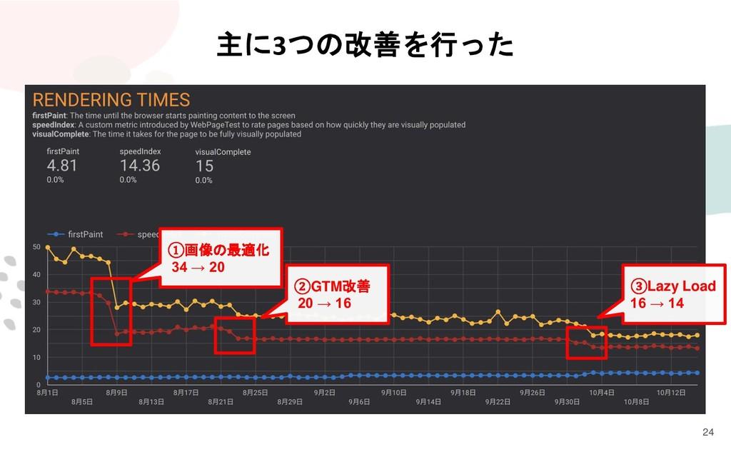 24 主に3つの改善を行った ①画像の最適化 34 → 20 ②GTM改善 20 → 16 ③...