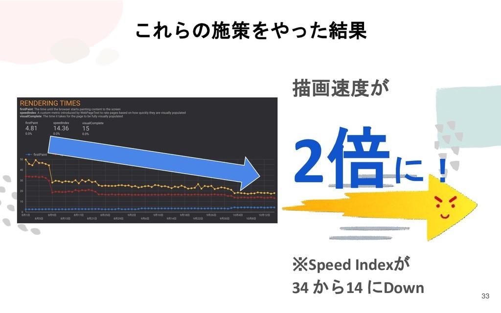 これらの施策をやった結果 33 描画速度が 2倍に! ※Speed Indexが 34 から1...