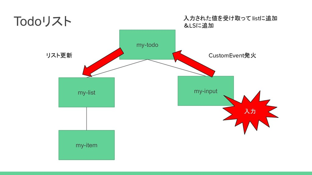Todoリスト my-todo my-list my-item my-input 入力 Cus...