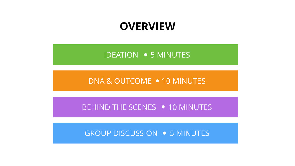 OVERVIEW IDEATION 5 MINUTES DNA & OUTCOME 10 MI...
