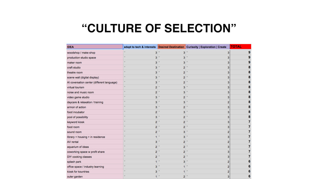 """CULTURE OF SELECTION"""