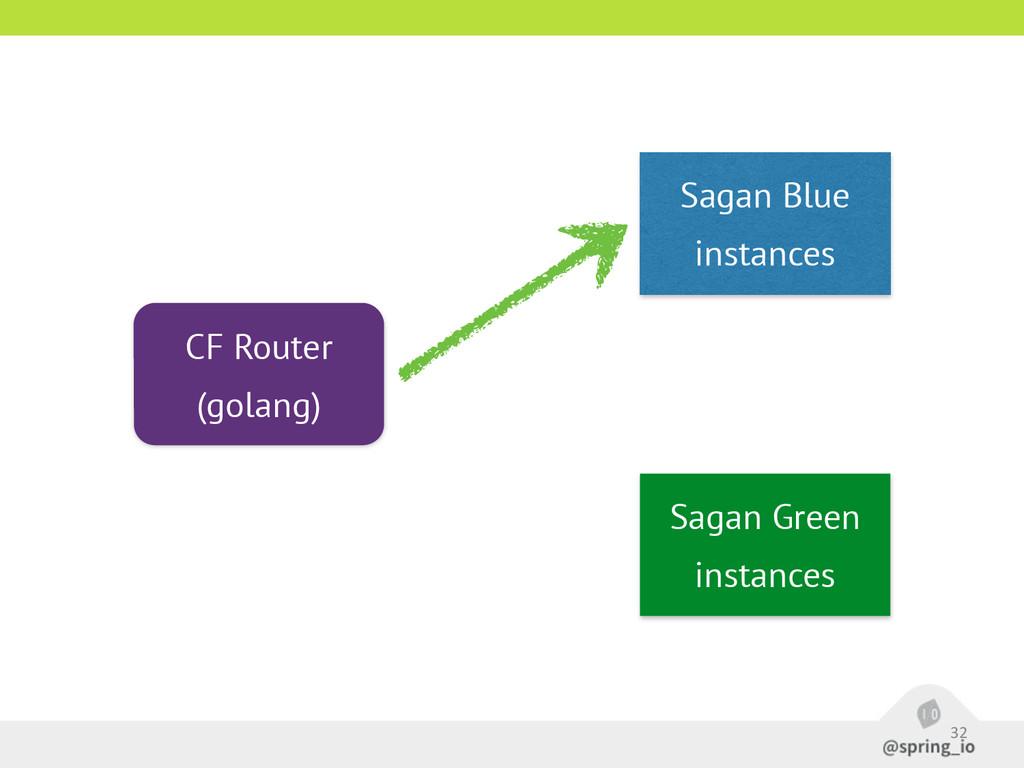 32 Sagan Blue instances CF Router (golang) Saga...