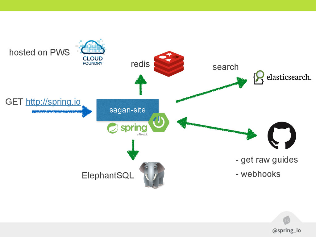 sagan-site hosted on PWS GET http://spring.io s...