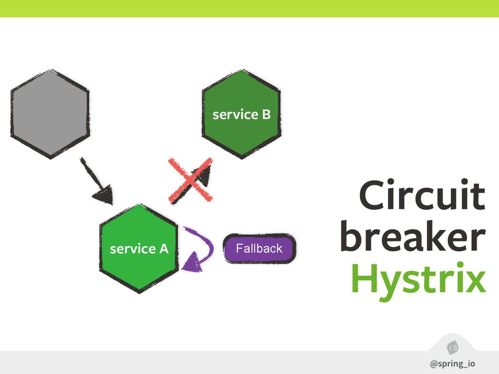 service B service A Circuit breaker Hystrix Fa...