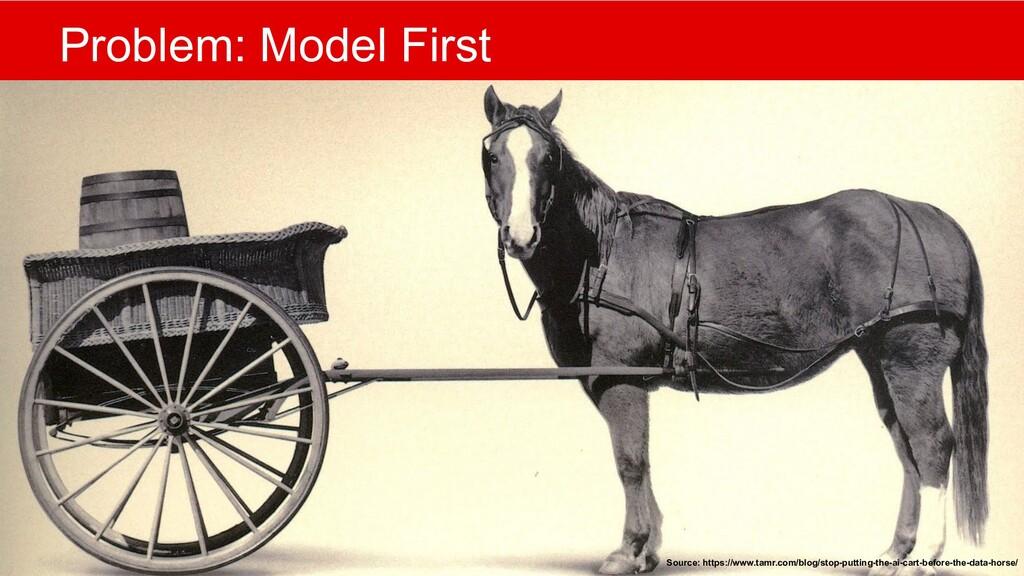 @mlfowler_ @Claranet Problem: Model First Sourc...