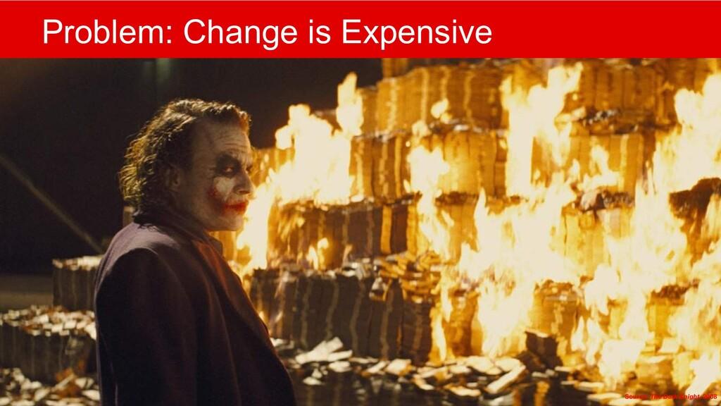 @mlfowler_ @Claranet Problem: Change is Expensi...