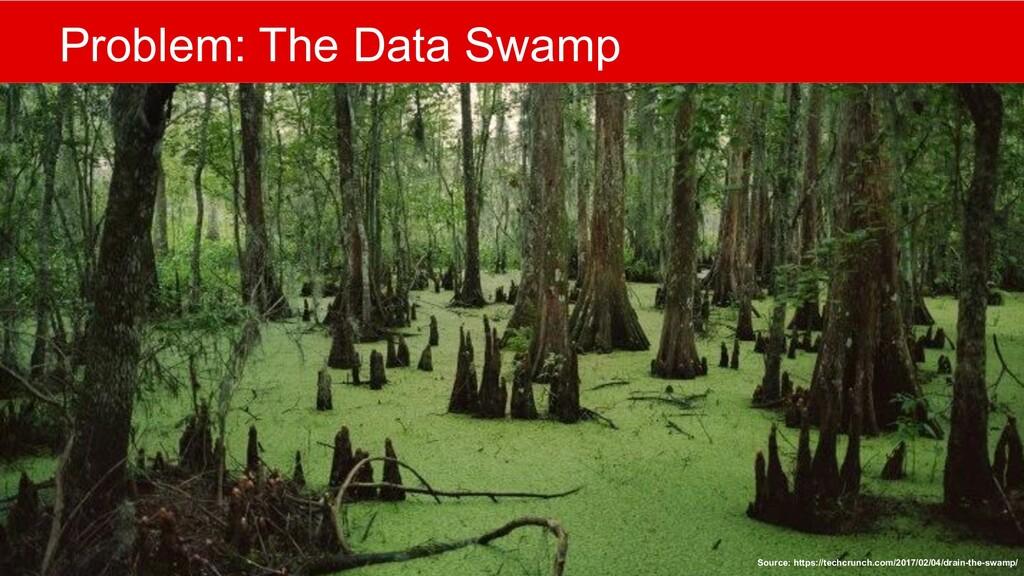 @mlfowler_ @Claranet Problem: The Data Swamp So...