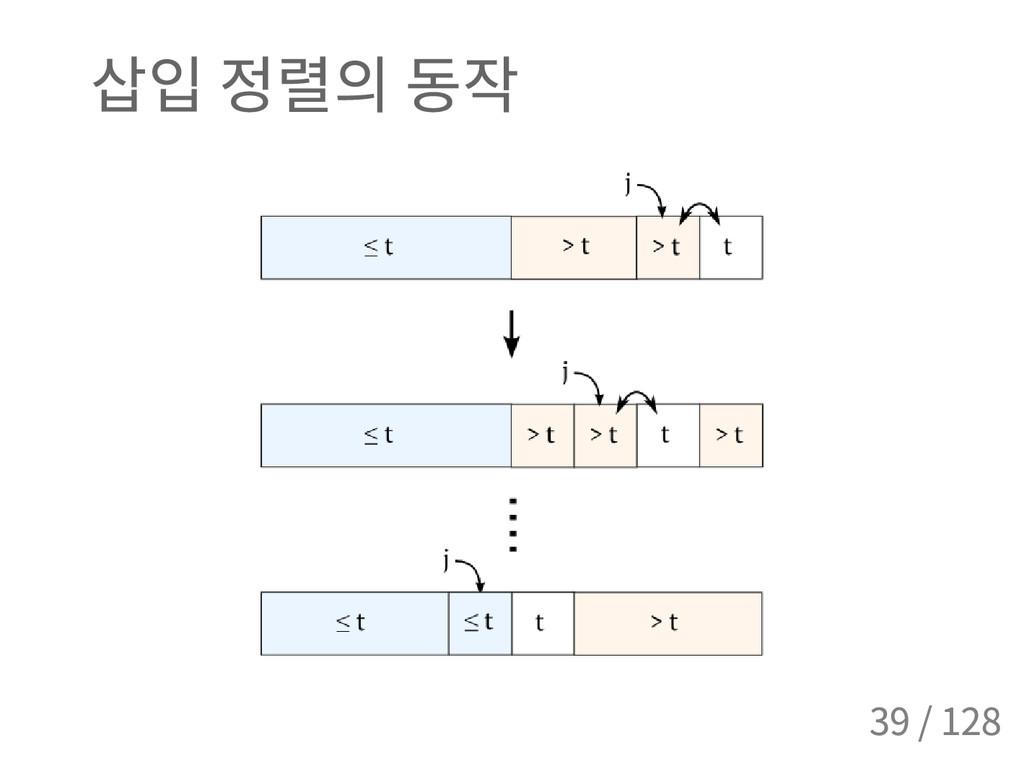 삽입 정렬의 동작 39 / 128
