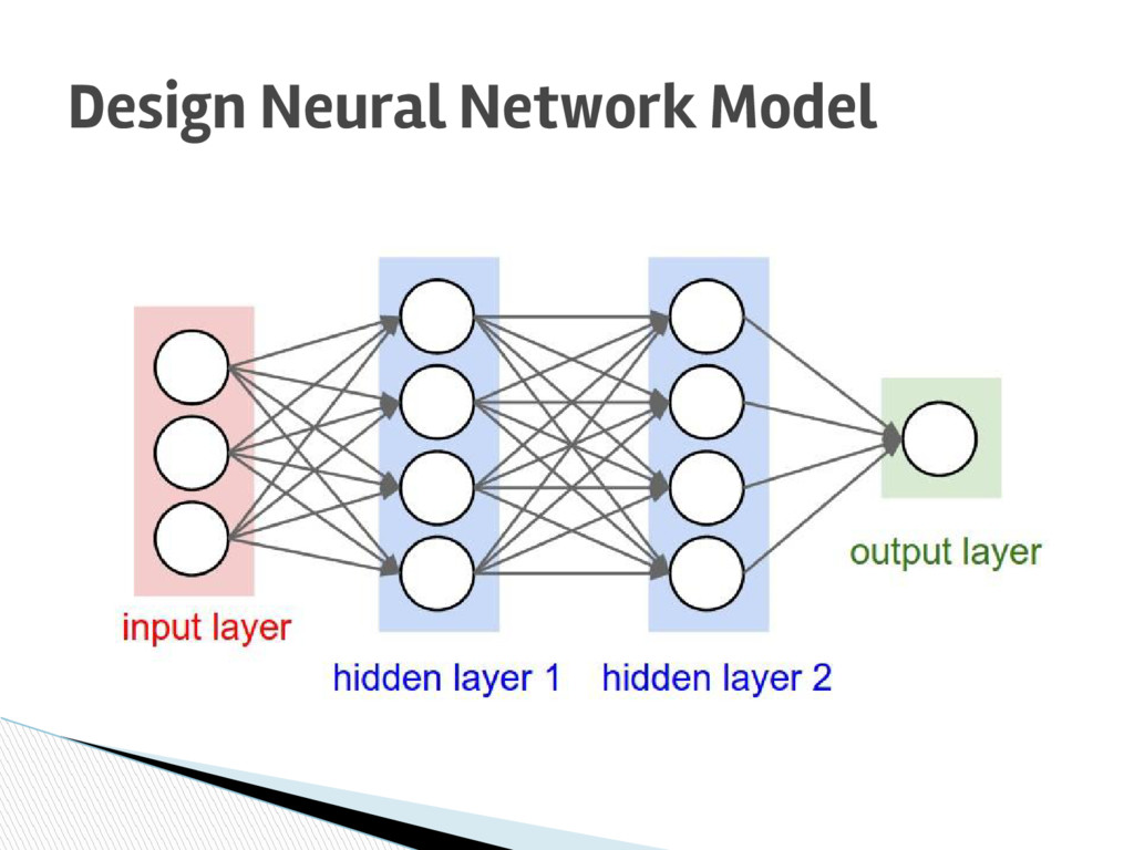 Design Neural Network Model