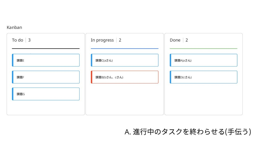 Kanban Untitled 7 To do 3 In progress 2 Done 2 ...