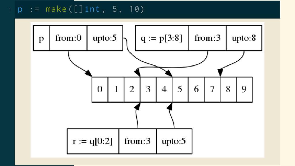 1 p := make ([]int , 5, 10)