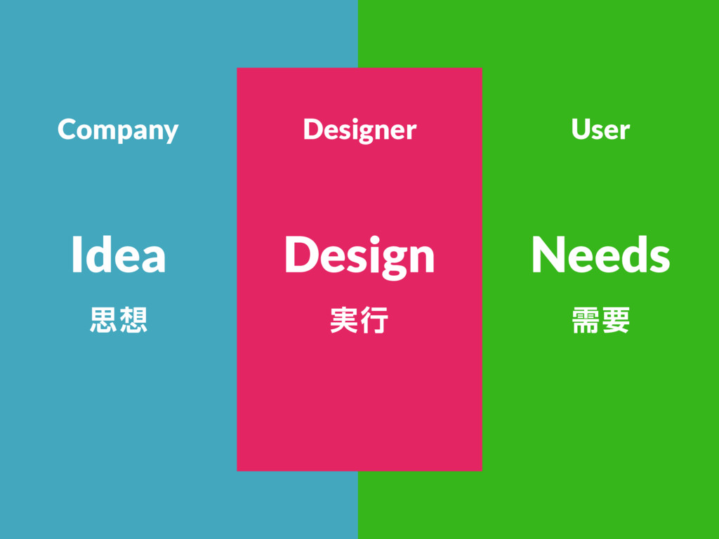 ࢥ૝ धཁ Idea Needs Company Designer User ࣮ߦ Design
