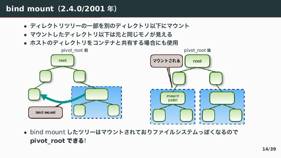 bind mountʢ2.4.0/2001 ʣ • ぶく゛ぜぷ゙び゙が〣Ұ෦ぇผ〣ぶく゛ぜぷ...