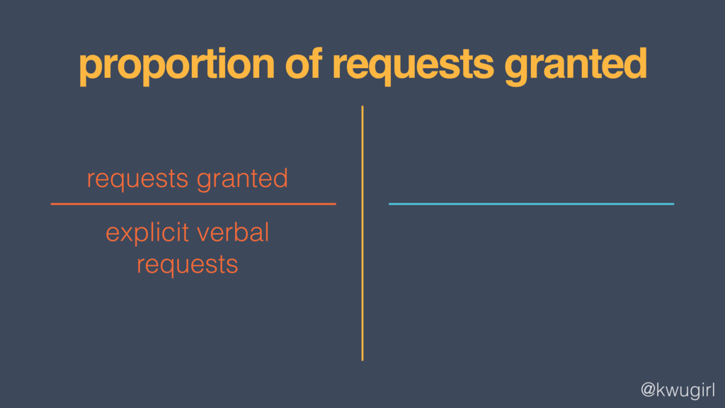 @kwugirl proportion of requests granted request...