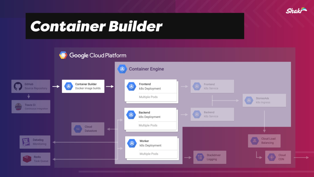 Container Builder Container Engine Redis Task Q...