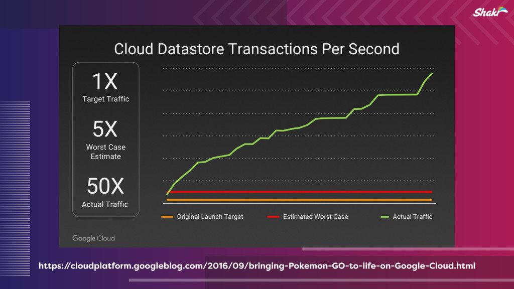 https:/ /cloudplatform.googleblog.com/2016/09/b...