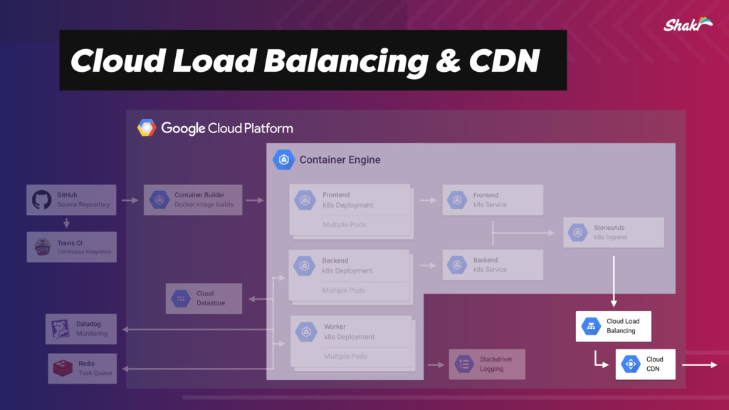 Cloud Load Balancing & CDN Container Engine Red...
