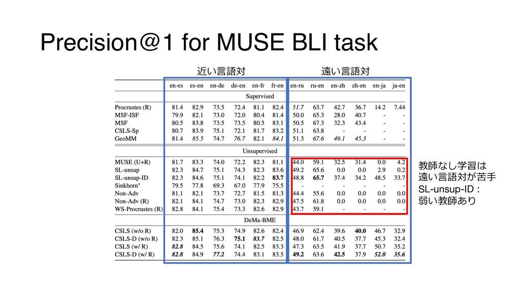 Precision@1 for MUSE BLI task   ...