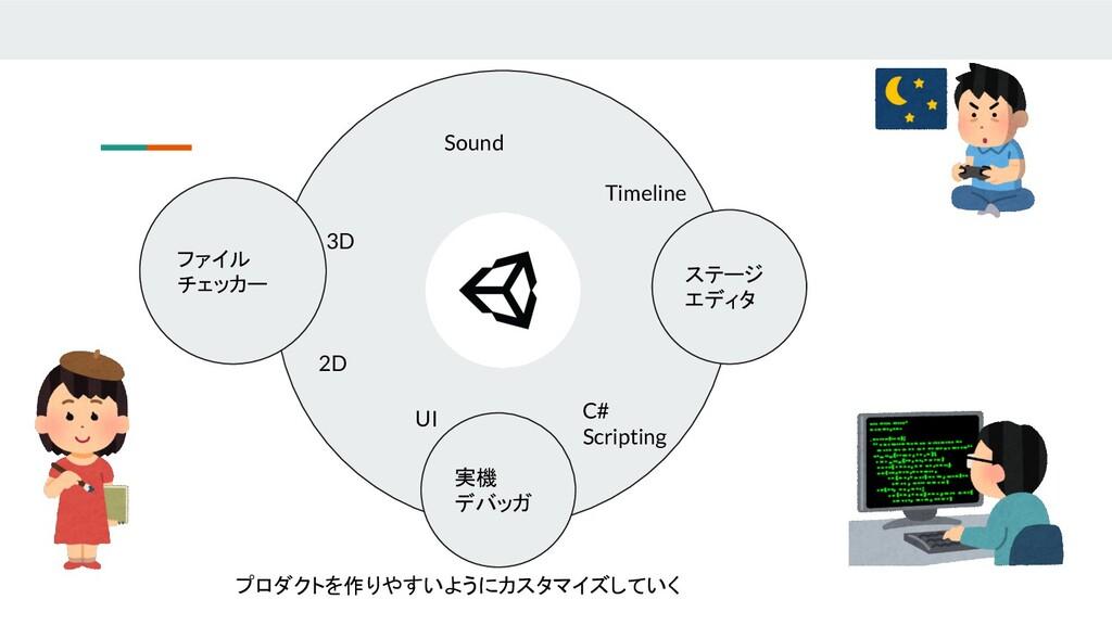 2D 3D C# Scripting Sound Timeline UI プロダクトを作りやす...