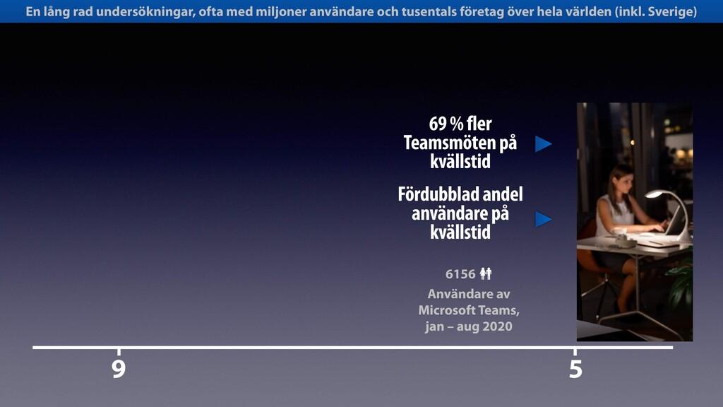 9 5 69 % fler Teamsmöten på kvällstid Användare...